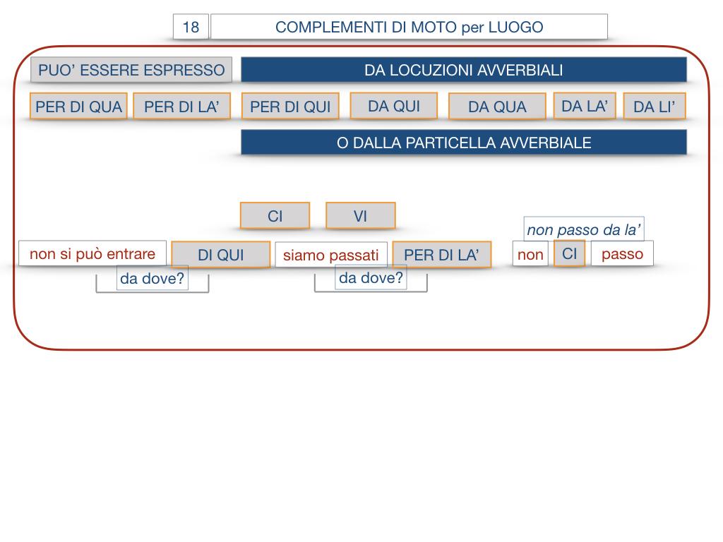 30. COMPLEMENTO DI MOTO PER LUOGO COMPLEMENTO DI ORIGINE O PROVENIENZA COMPLEMENTO DI ALLONTANAMENTO O SEPARAZIONE_SIMULAZIONE.079