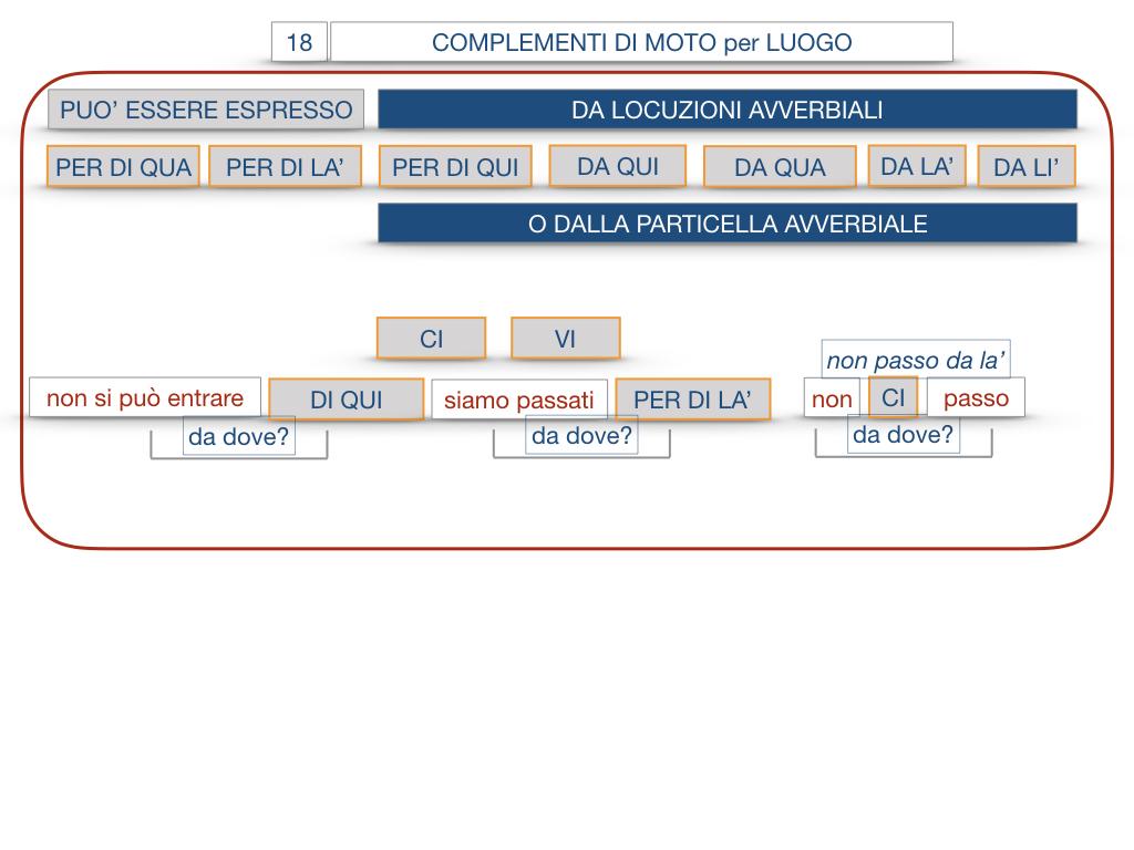 30. COMPLEMENTO DI MOTO PER LUOGO COMPLEMENTO DI ORIGINE O PROVENIENZA COMPLEMENTO DI ALLONTANAMENTO O SEPARAZIONE_SIMULAZIONE.080