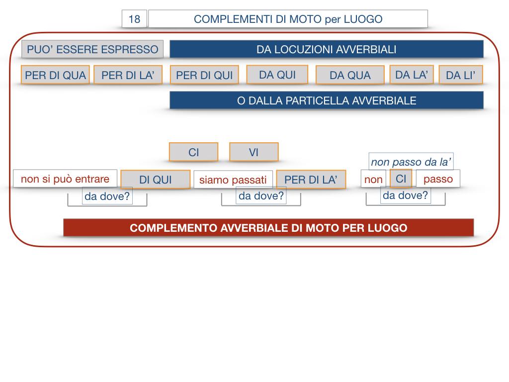 30. COMPLEMENTO DI MOTO PER LUOGO COMPLEMENTO DI ORIGINE O PROVENIENZA COMPLEMENTO DI ALLONTANAMENTO O SEPARAZIONE_SIMULAZIONE.081