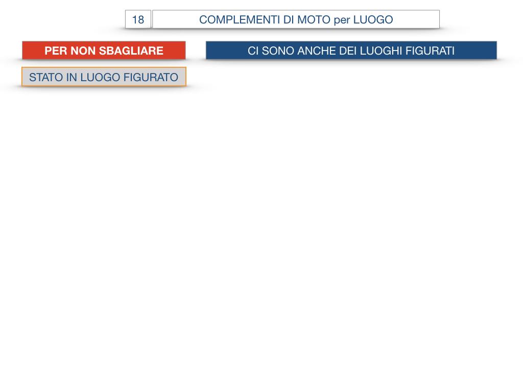 30. COMPLEMENTO DI MOTO PER LUOGO COMPLEMENTO DI ORIGINE O PROVENIENZA COMPLEMENTO DI ALLONTANAMENTO O SEPARAZIONE_SIMULAZIONE.085