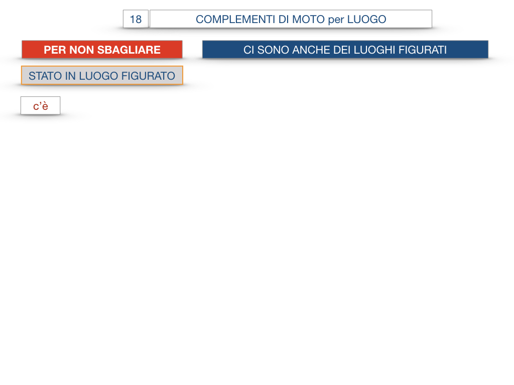 30. COMPLEMENTO DI MOTO PER LUOGO COMPLEMENTO DI ORIGINE O PROVENIENZA COMPLEMENTO DI ALLONTANAMENTO O SEPARAZIONE_SIMULAZIONE.086