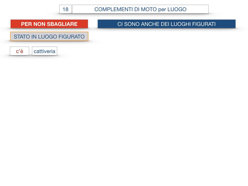 30. COMPLEMENTO DI MOTO PER LUOGO COMPLEMENTO DI ORIGINE O PROVENIENZA COMPLEMENTO DI ALLONTANAMENTO O SEPARAZIONE_SIMULAZIONE.087