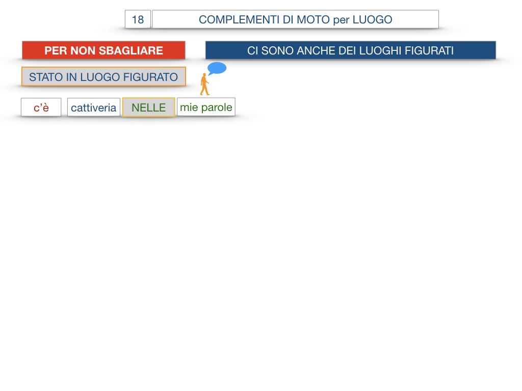 30. COMPLEMENTO DI MOTO PER LUOGO COMPLEMENTO DI ORIGINE O PROVENIENZA COMPLEMENTO DI ALLONTANAMENTO O SEPARAZIONE_SIMULAZIONE.088