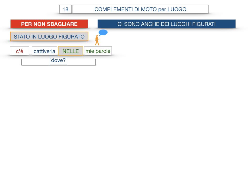 30. COMPLEMENTO DI MOTO PER LUOGO COMPLEMENTO DI ORIGINE O PROVENIENZA COMPLEMENTO DI ALLONTANAMENTO O SEPARAZIONE_SIMULAZIONE.089