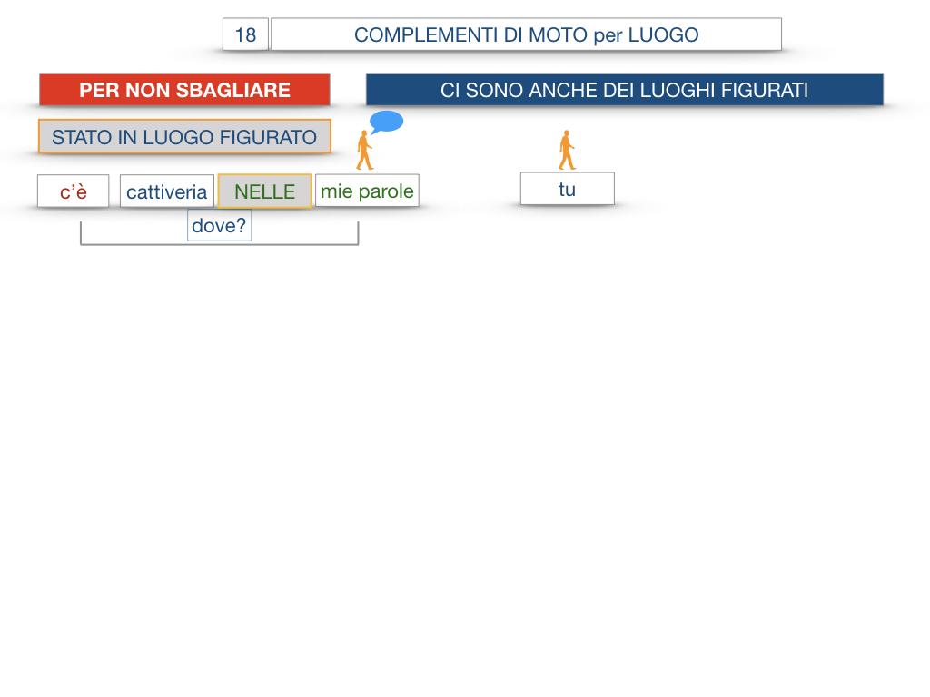 30. COMPLEMENTO DI MOTO PER LUOGO COMPLEMENTO DI ORIGINE O PROVENIENZA COMPLEMENTO DI ALLONTANAMENTO O SEPARAZIONE_SIMULAZIONE.090