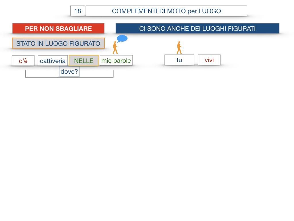 30. COMPLEMENTO DI MOTO PER LUOGO COMPLEMENTO DI ORIGINE O PROVENIENZA COMPLEMENTO DI ALLONTANAMENTO O SEPARAZIONE_SIMULAZIONE.091