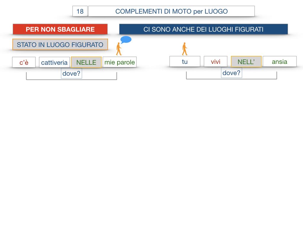 30. COMPLEMENTO DI MOTO PER LUOGO COMPLEMENTO DI ORIGINE O PROVENIENZA COMPLEMENTO DI ALLONTANAMENTO O SEPARAZIONE_SIMULAZIONE.093