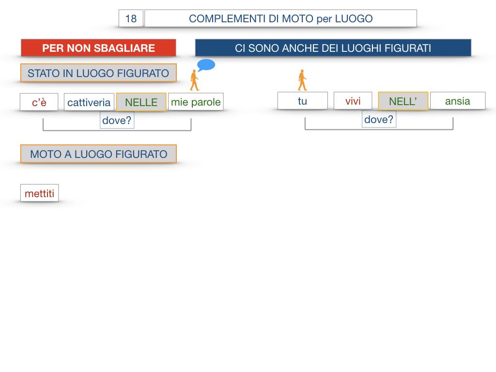 30. COMPLEMENTO DI MOTO PER LUOGO COMPLEMENTO DI ORIGINE O PROVENIENZA COMPLEMENTO DI ALLONTANAMENTO O SEPARAZIONE_SIMULAZIONE.095