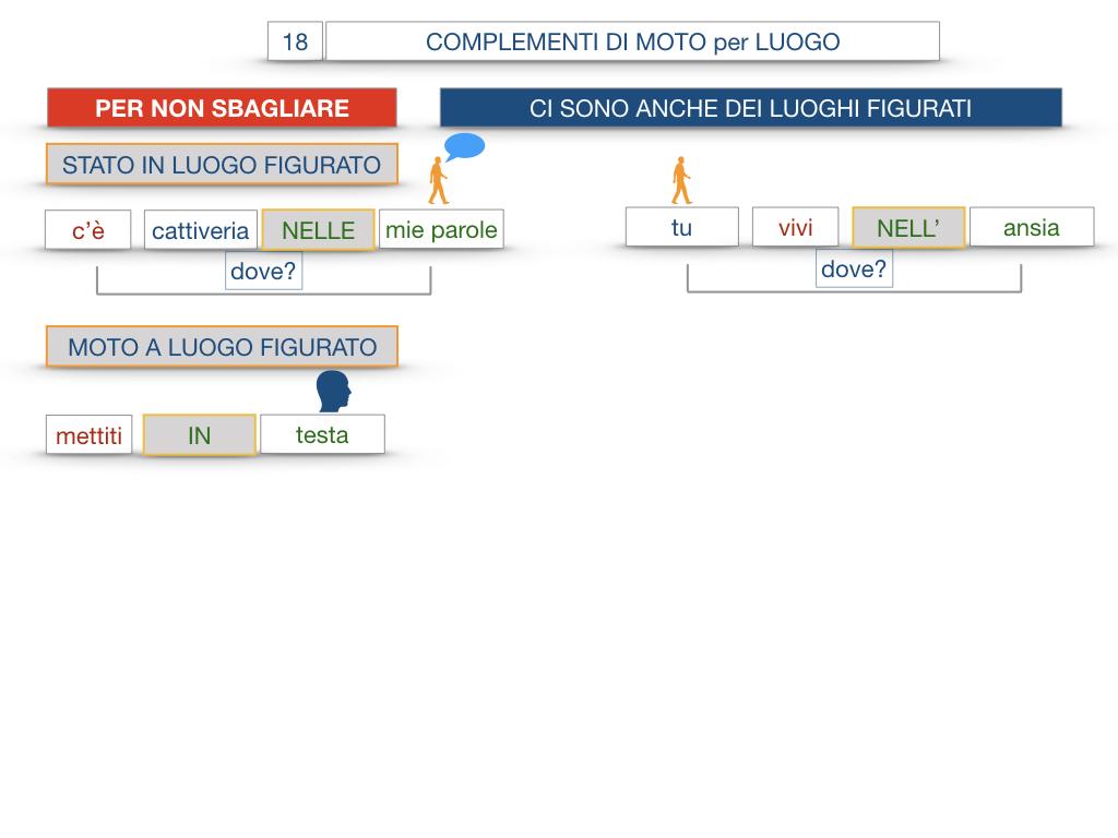 30. COMPLEMENTO DI MOTO PER LUOGO COMPLEMENTO DI ORIGINE O PROVENIENZA COMPLEMENTO DI ALLONTANAMENTO O SEPARAZIONE_SIMULAZIONE.096