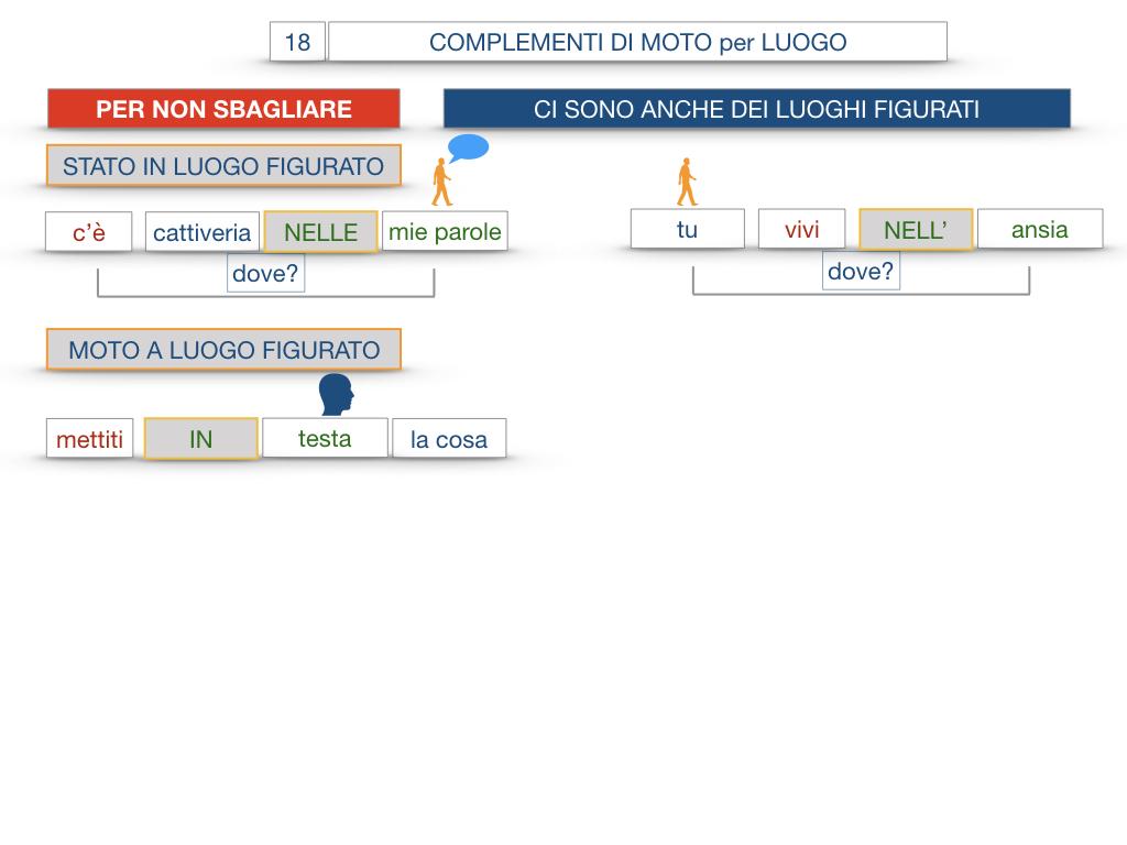 30. COMPLEMENTO DI MOTO PER LUOGO COMPLEMENTO DI ORIGINE O PROVENIENZA COMPLEMENTO DI ALLONTANAMENTO O SEPARAZIONE_SIMULAZIONE.097