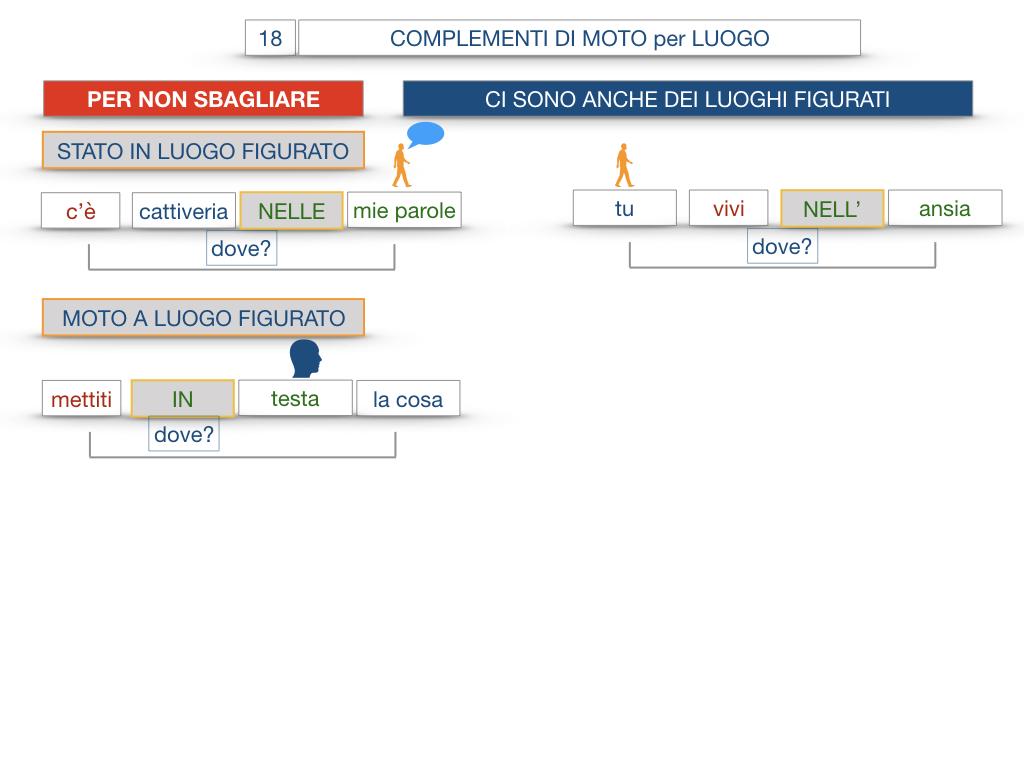 30. COMPLEMENTO DI MOTO PER LUOGO COMPLEMENTO DI ORIGINE O PROVENIENZA COMPLEMENTO DI ALLONTANAMENTO O SEPARAZIONE_SIMULAZIONE.098