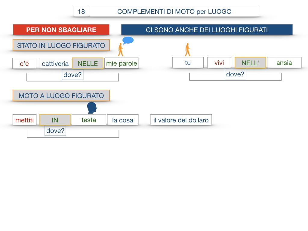 30. COMPLEMENTO DI MOTO PER LUOGO COMPLEMENTO DI ORIGINE O PROVENIENZA COMPLEMENTO DI ALLONTANAMENTO O SEPARAZIONE_SIMULAZIONE.099