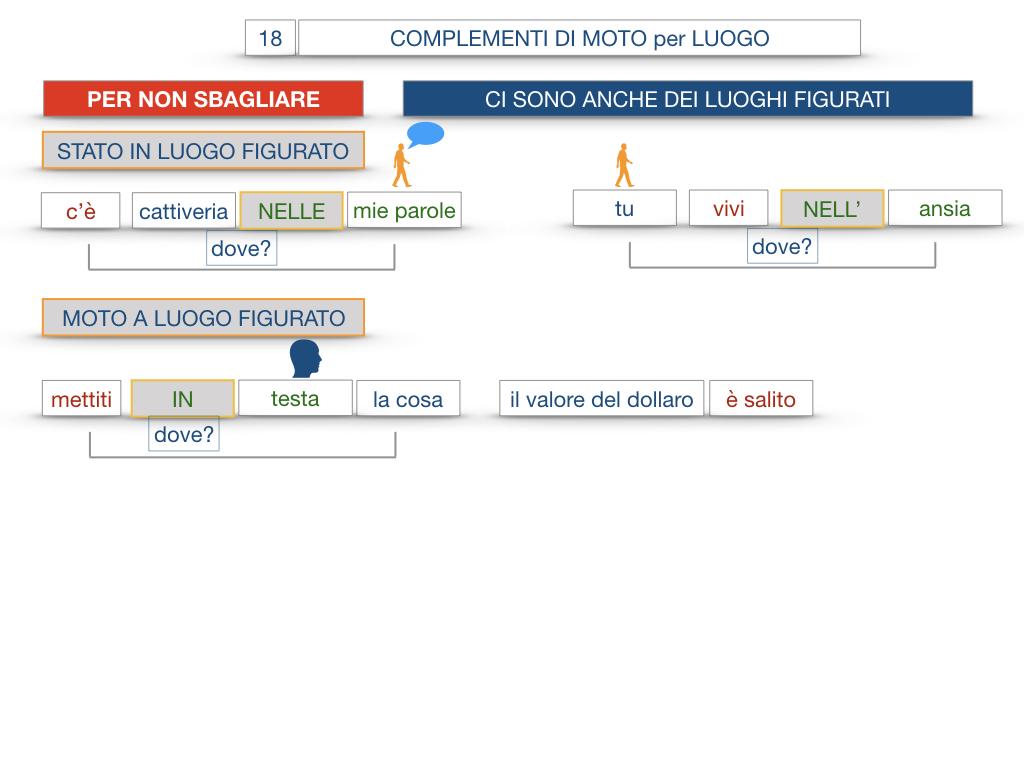 30. COMPLEMENTO DI MOTO PER LUOGO COMPLEMENTO DI ORIGINE O PROVENIENZA COMPLEMENTO DI ALLONTANAMENTO O SEPARAZIONE_SIMULAZIONE.100