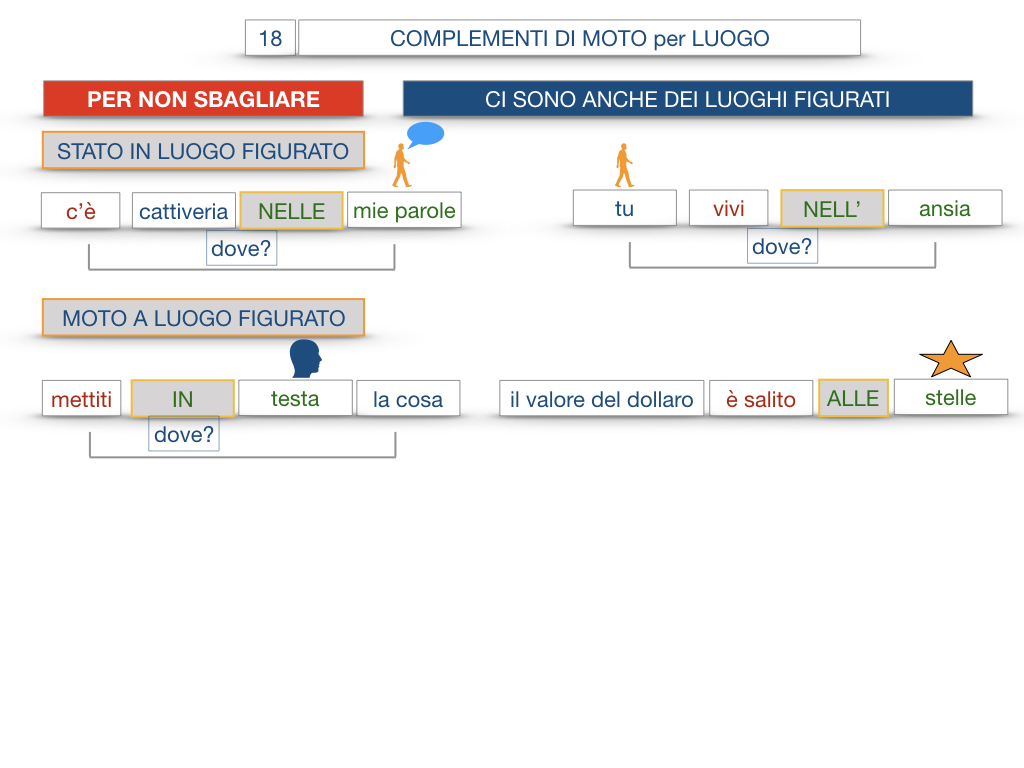 30. COMPLEMENTO DI MOTO PER LUOGO COMPLEMENTO DI ORIGINE O PROVENIENZA COMPLEMENTO DI ALLONTANAMENTO O SEPARAZIONE_SIMULAZIONE.101