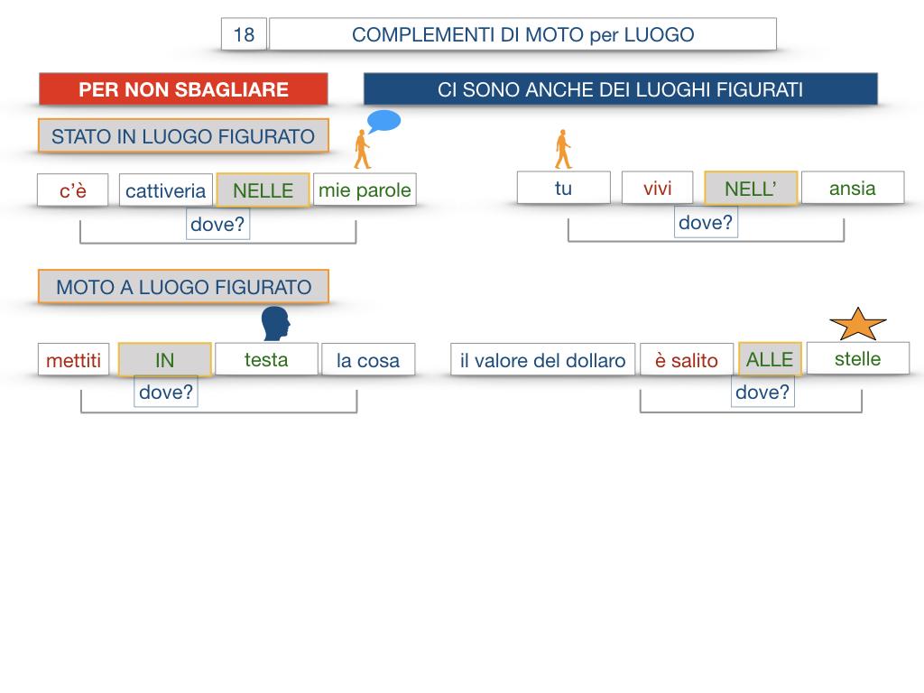 30. COMPLEMENTO DI MOTO PER LUOGO COMPLEMENTO DI ORIGINE O PROVENIENZA COMPLEMENTO DI ALLONTANAMENTO O SEPARAZIONE_SIMULAZIONE.102