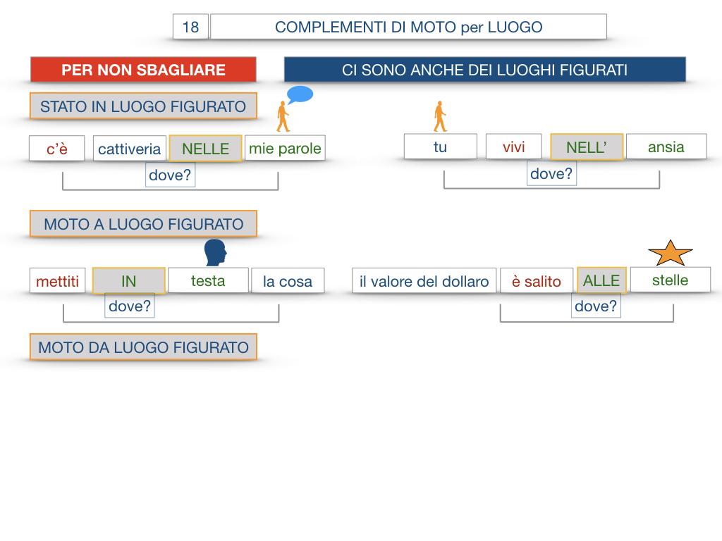 30. COMPLEMENTO DI MOTO PER LUOGO COMPLEMENTO DI ORIGINE O PROVENIENZA COMPLEMENTO DI ALLONTANAMENTO O SEPARAZIONE_SIMULAZIONE.103