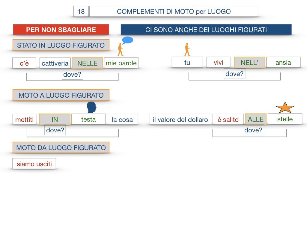30. COMPLEMENTO DI MOTO PER LUOGO COMPLEMENTO DI ORIGINE O PROVENIENZA COMPLEMENTO DI ALLONTANAMENTO O SEPARAZIONE_SIMULAZIONE.104