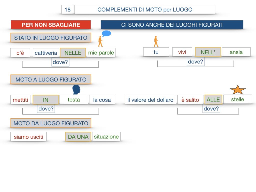 30. COMPLEMENTO DI MOTO PER LUOGO COMPLEMENTO DI ORIGINE O PROVENIENZA COMPLEMENTO DI ALLONTANAMENTO O SEPARAZIONE_SIMULAZIONE.105
