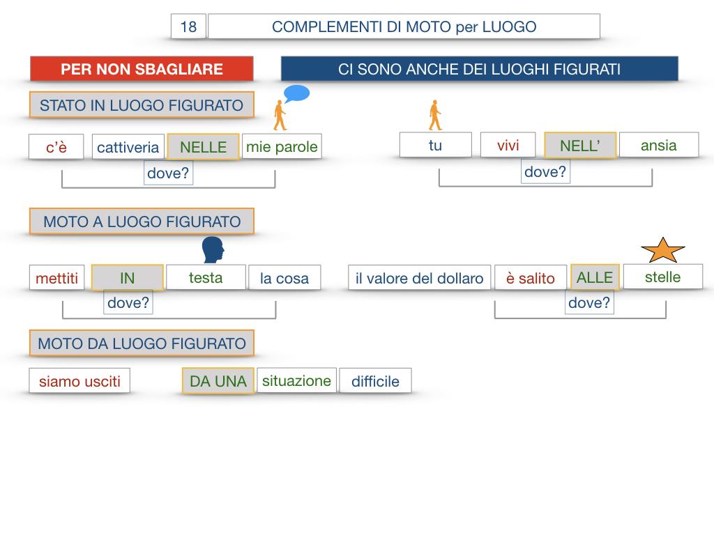 30. COMPLEMENTO DI MOTO PER LUOGO COMPLEMENTO DI ORIGINE O PROVENIENZA COMPLEMENTO DI ALLONTANAMENTO O SEPARAZIONE_SIMULAZIONE.106