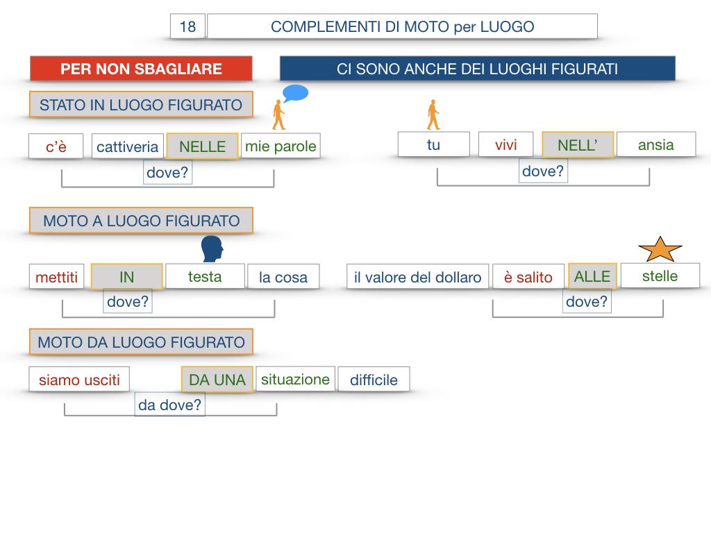 30. COMPLEMENTO DI MOTO PER LUOGO COMPLEMENTO DI ORIGINE O PROVENIENZA COMPLEMENTO DI ALLONTANAMENTO O SEPARAZIONE_SIMULAZIONE.107