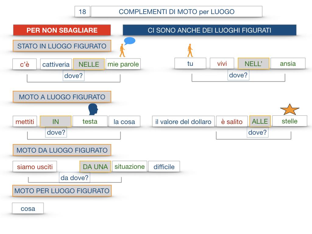 30. COMPLEMENTO DI MOTO PER LUOGO COMPLEMENTO DI ORIGINE O PROVENIENZA COMPLEMENTO DI ALLONTANAMENTO O SEPARAZIONE_SIMULAZIONE.109