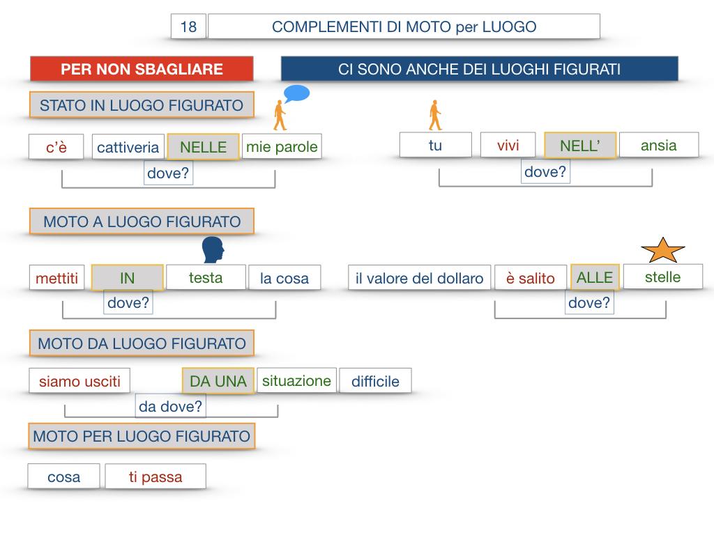 30. COMPLEMENTO DI MOTO PER LUOGO COMPLEMENTO DI ORIGINE O PROVENIENZA COMPLEMENTO DI ALLONTANAMENTO O SEPARAZIONE_SIMULAZIONE.110