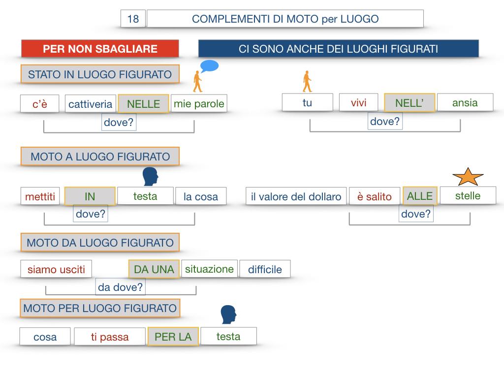 30. COMPLEMENTO DI MOTO PER LUOGO COMPLEMENTO DI ORIGINE O PROVENIENZA COMPLEMENTO DI ALLONTANAMENTO O SEPARAZIONE_SIMULAZIONE.111