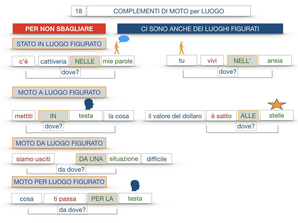 30. COMPLEMENTO DI MOTO PER LUOGO COMPLEMENTO DI ORIGINE O PROVENIENZA COMPLEMENTO DI ALLONTANAMENTO O SEPARAZIONE_SIMULAZIONE.112