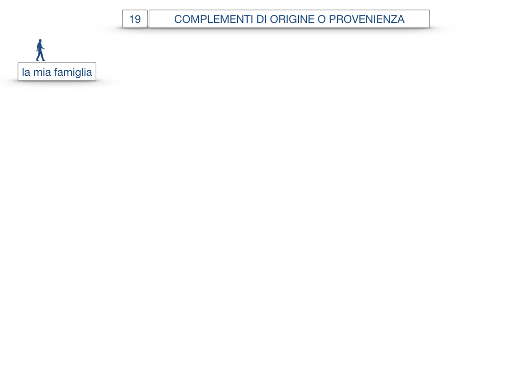 30. COMPLEMENTO DI MOTO PER LUOGO COMPLEMENTO DI ORIGINE O PROVENIENZA COMPLEMENTO DI ALLONTANAMENTO O SEPARAZIONE_SIMULAZIONE.114