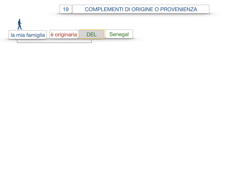 30. COMPLEMENTO DI MOTO PER LUOGO COMPLEMENTO DI ORIGINE O PROVENIENZA COMPLEMENTO DI ALLONTANAMENTO O SEPARAZIONE_SIMULAZIONE.116