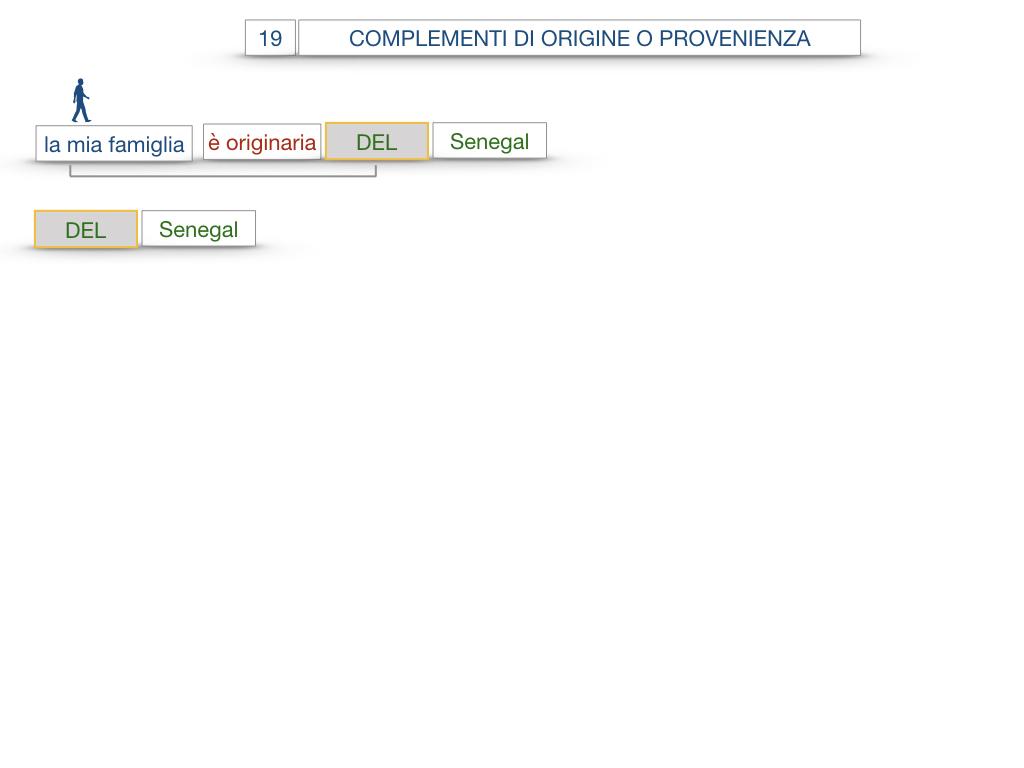 30. COMPLEMENTO DI MOTO PER LUOGO COMPLEMENTO DI ORIGINE O PROVENIENZA COMPLEMENTO DI ALLONTANAMENTO O SEPARAZIONE_SIMULAZIONE.117