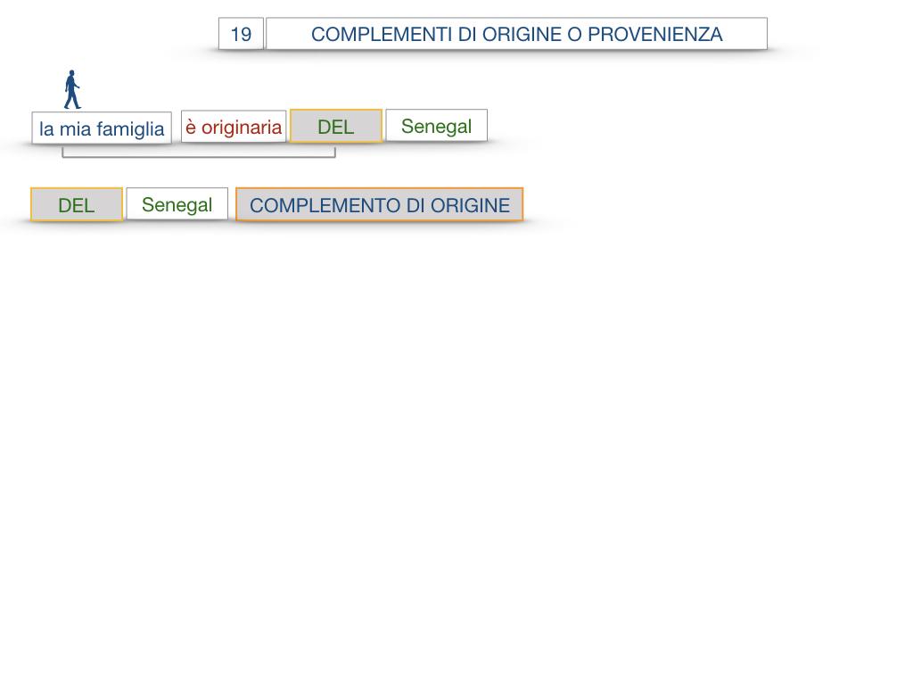 30. COMPLEMENTO DI MOTO PER LUOGO COMPLEMENTO DI ORIGINE O PROVENIENZA COMPLEMENTO DI ALLONTANAMENTO O SEPARAZIONE_SIMULAZIONE.118