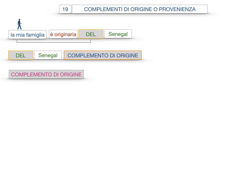 30. COMPLEMENTO DI MOTO PER LUOGO COMPLEMENTO DI ORIGINE O PROVENIENZA COMPLEMENTO DI ALLONTANAMENTO O SEPARAZIONE_SIMULAZIONE.119