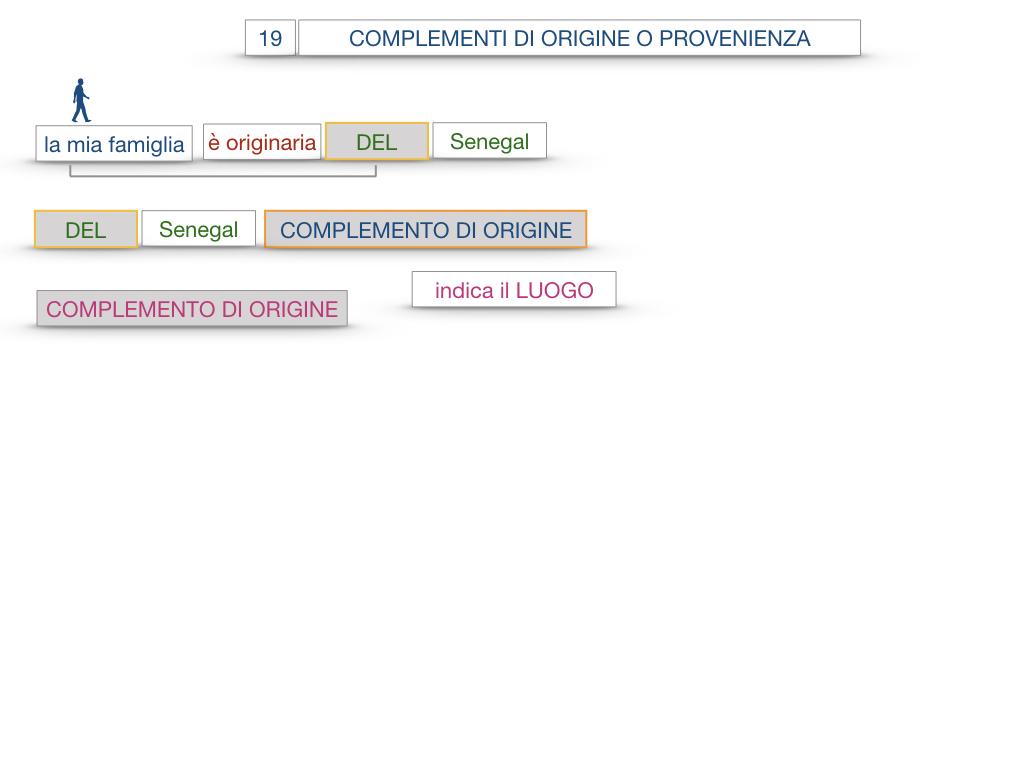 30. COMPLEMENTO DI MOTO PER LUOGO COMPLEMENTO DI ORIGINE O PROVENIENZA COMPLEMENTO DI ALLONTANAMENTO O SEPARAZIONE_SIMULAZIONE.120