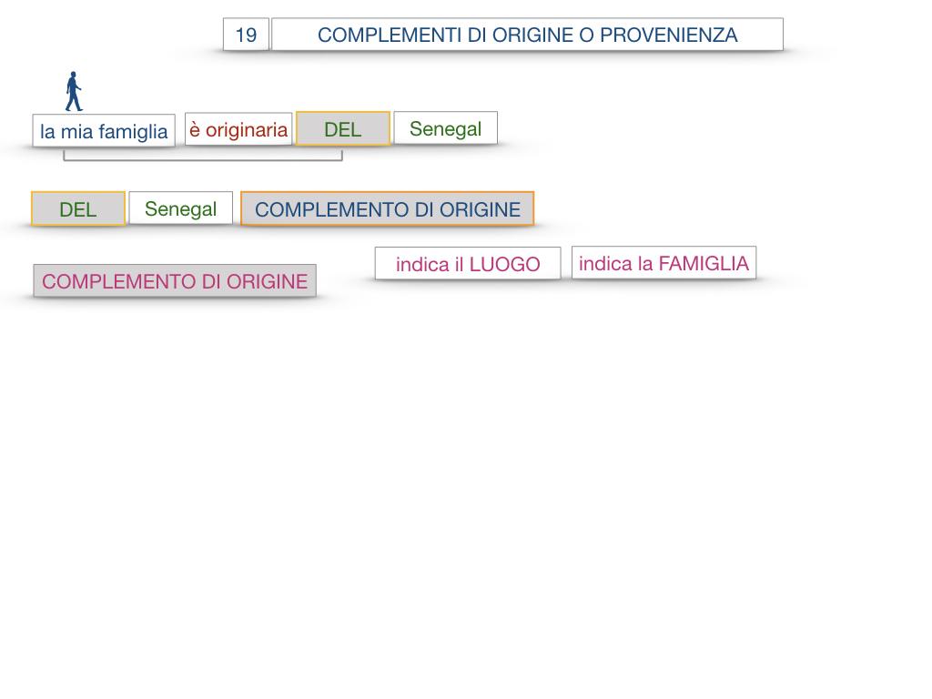 30. COMPLEMENTO DI MOTO PER LUOGO COMPLEMENTO DI ORIGINE O PROVENIENZA COMPLEMENTO DI ALLONTANAMENTO O SEPARAZIONE_SIMULAZIONE.121