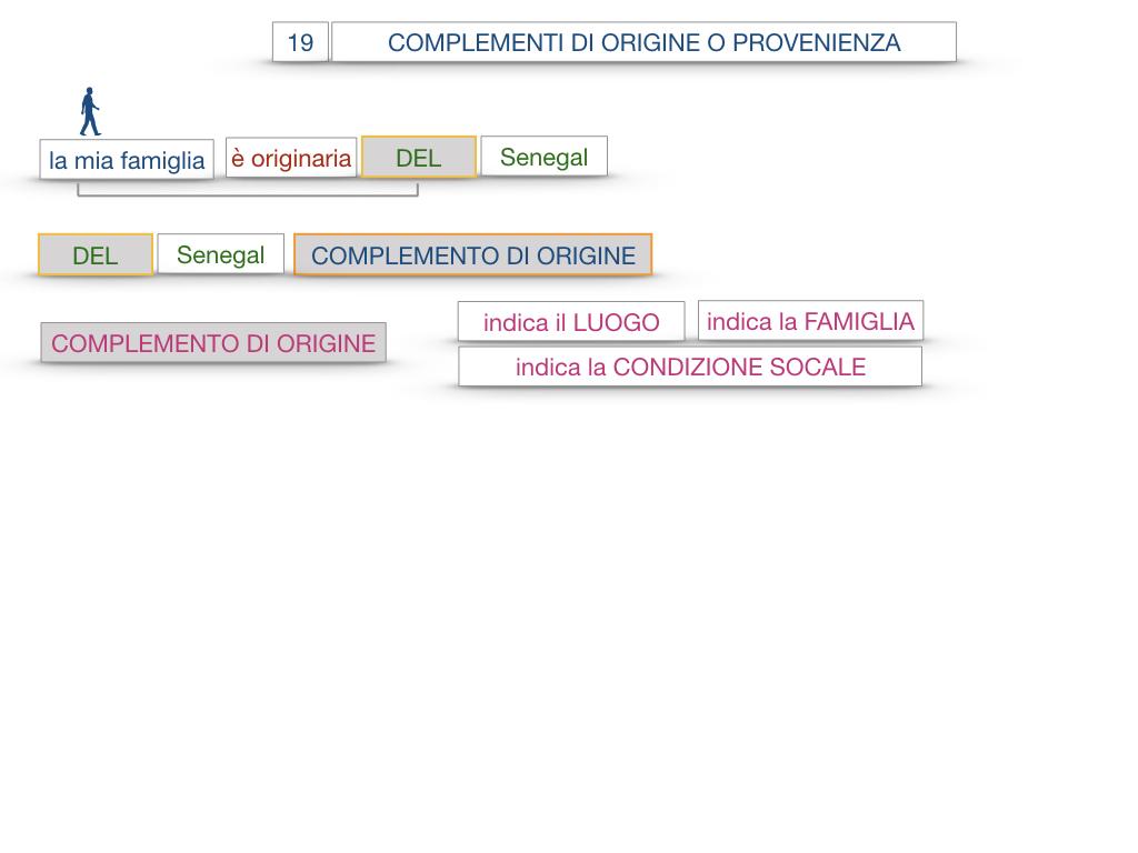 30. COMPLEMENTO DI MOTO PER LUOGO COMPLEMENTO DI ORIGINE O PROVENIENZA COMPLEMENTO DI ALLONTANAMENTO O SEPARAZIONE_SIMULAZIONE.122