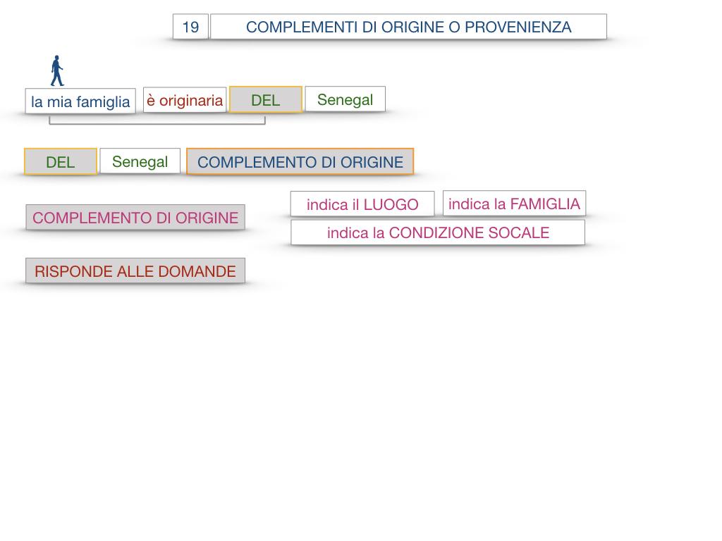 30. COMPLEMENTO DI MOTO PER LUOGO COMPLEMENTO DI ORIGINE O PROVENIENZA COMPLEMENTO DI ALLONTANAMENTO O SEPARAZIONE_SIMULAZIONE.123