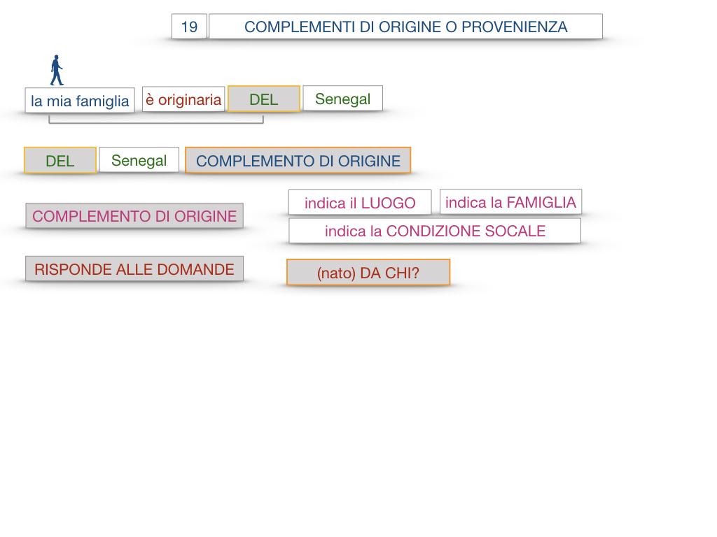30. COMPLEMENTO DI MOTO PER LUOGO COMPLEMENTO DI ORIGINE O PROVENIENZA COMPLEMENTO DI ALLONTANAMENTO O SEPARAZIONE_SIMULAZIONE.124
