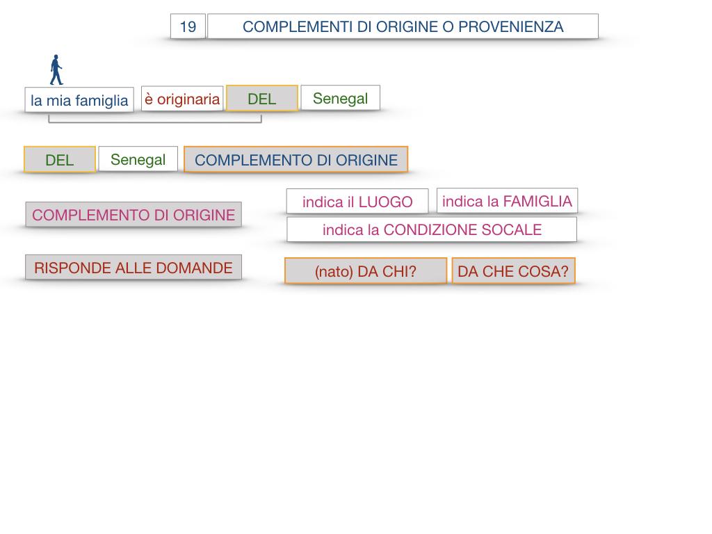 30. COMPLEMENTO DI MOTO PER LUOGO COMPLEMENTO DI ORIGINE O PROVENIENZA COMPLEMENTO DI ALLONTANAMENTO O SEPARAZIONE_SIMULAZIONE.125