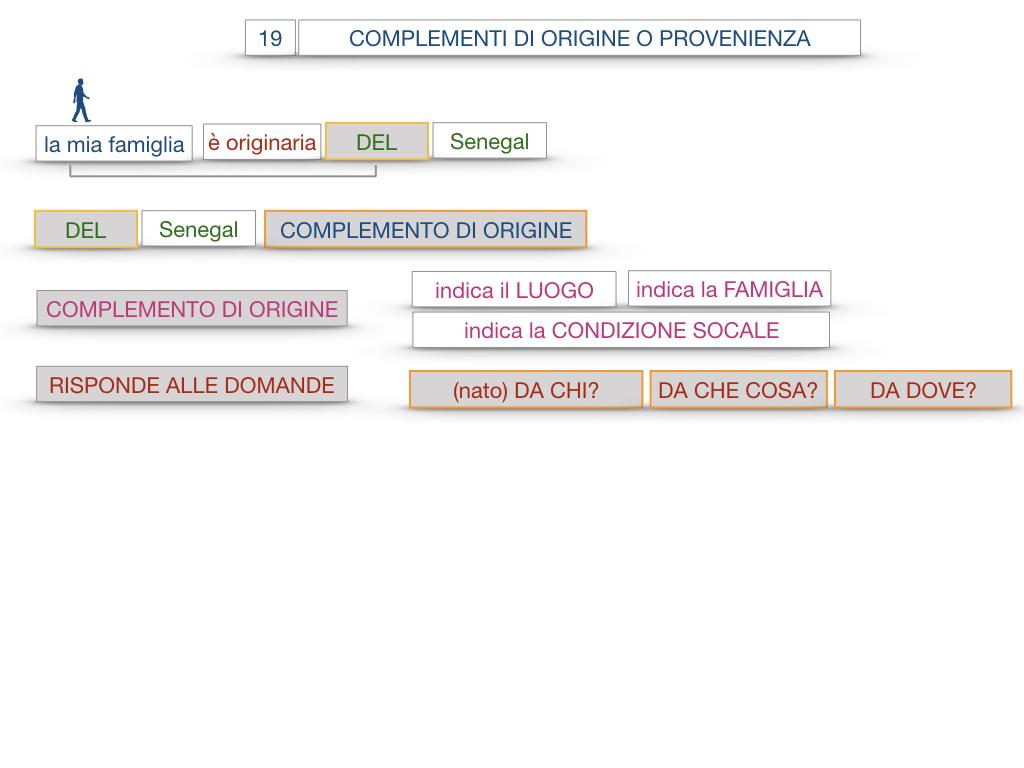 30. COMPLEMENTO DI MOTO PER LUOGO COMPLEMENTO DI ORIGINE O PROVENIENZA COMPLEMENTO DI ALLONTANAMENTO O SEPARAZIONE_SIMULAZIONE.126