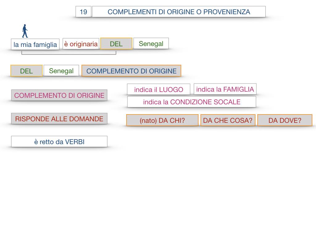30. COMPLEMENTO DI MOTO PER LUOGO COMPLEMENTO DI ORIGINE O PROVENIENZA COMPLEMENTO DI ALLONTANAMENTO O SEPARAZIONE_SIMULAZIONE.127