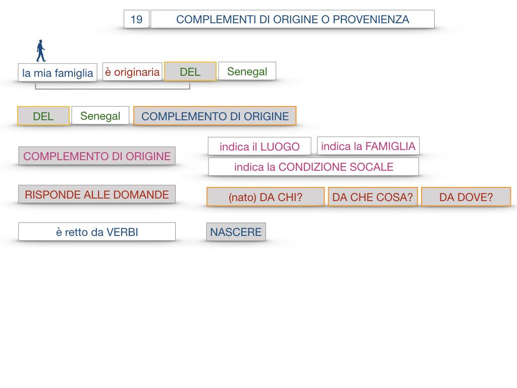 30. COMPLEMENTO DI MOTO PER LUOGO COMPLEMENTO DI ORIGINE O PROVENIENZA COMPLEMENTO DI ALLONTANAMENTO O SEPARAZIONE_SIMULAZIONE.129