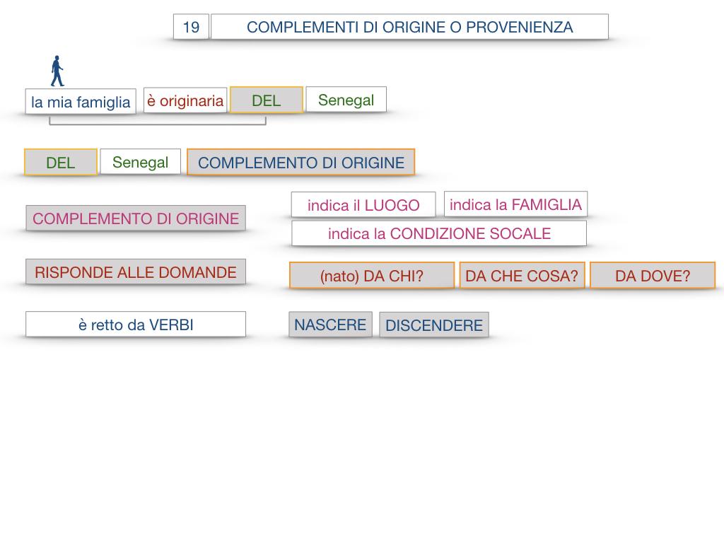 30. COMPLEMENTO DI MOTO PER LUOGO COMPLEMENTO DI ORIGINE O PROVENIENZA COMPLEMENTO DI ALLONTANAMENTO O SEPARAZIONE_SIMULAZIONE.130