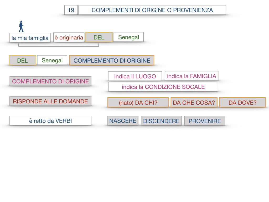 30. COMPLEMENTO DI MOTO PER LUOGO COMPLEMENTO DI ORIGINE O PROVENIENZA COMPLEMENTO DI ALLONTANAMENTO O SEPARAZIONE_SIMULAZIONE.131