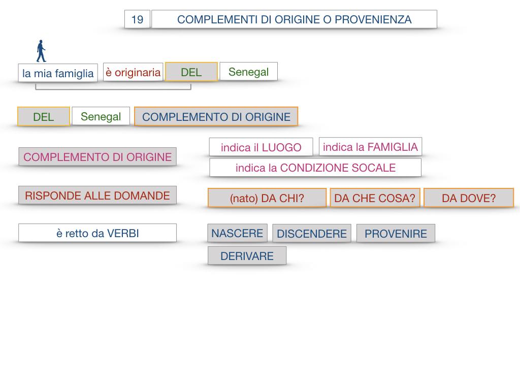 30. COMPLEMENTO DI MOTO PER LUOGO COMPLEMENTO DI ORIGINE O PROVENIENZA COMPLEMENTO DI ALLONTANAMENTO O SEPARAZIONE_SIMULAZIONE.132