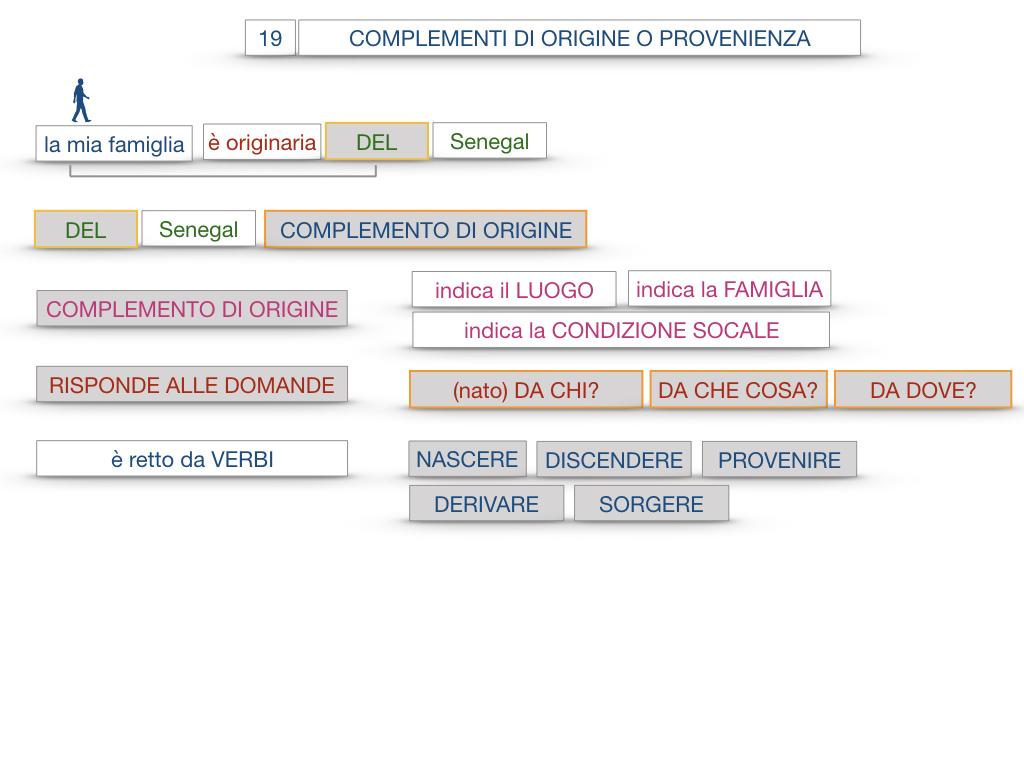 30. COMPLEMENTO DI MOTO PER LUOGO COMPLEMENTO DI ORIGINE O PROVENIENZA COMPLEMENTO DI ALLONTANAMENTO O SEPARAZIONE_SIMULAZIONE.133