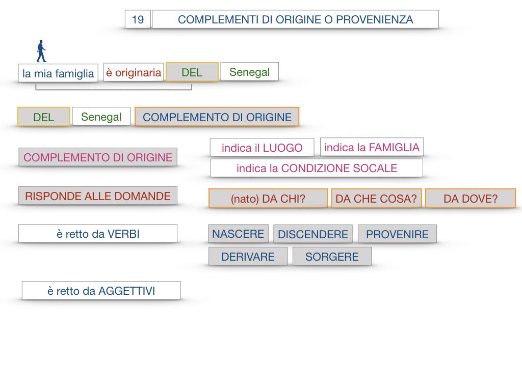 30. COMPLEMENTO DI MOTO PER LUOGO COMPLEMENTO DI ORIGINE O PROVENIENZA COMPLEMENTO DI ALLONTANAMENTO O SEPARAZIONE_SIMULAZIONE.134