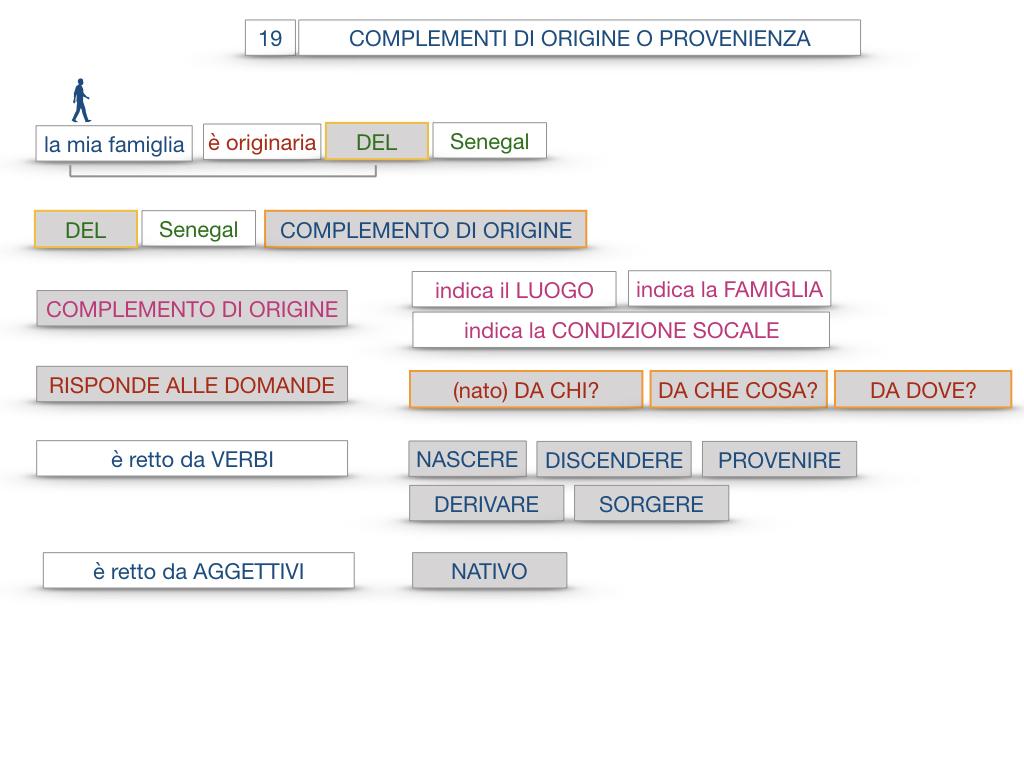 30. COMPLEMENTO DI MOTO PER LUOGO COMPLEMENTO DI ORIGINE O PROVENIENZA COMPLEMENTO DI ALLONTANAMENTO O SEPARAZIONE_SIMULAZIONE.135