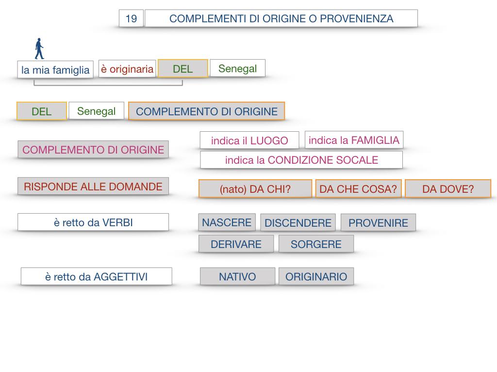 30. COMPLEMENTO DI MOTO PER LUOGO COMPLEMENTO DI ORIGINE O PROVENIENZA COMPLEMENTO DI ALLONTANAMENTO O SEPARAZIONE_SIMULAZIONE.136