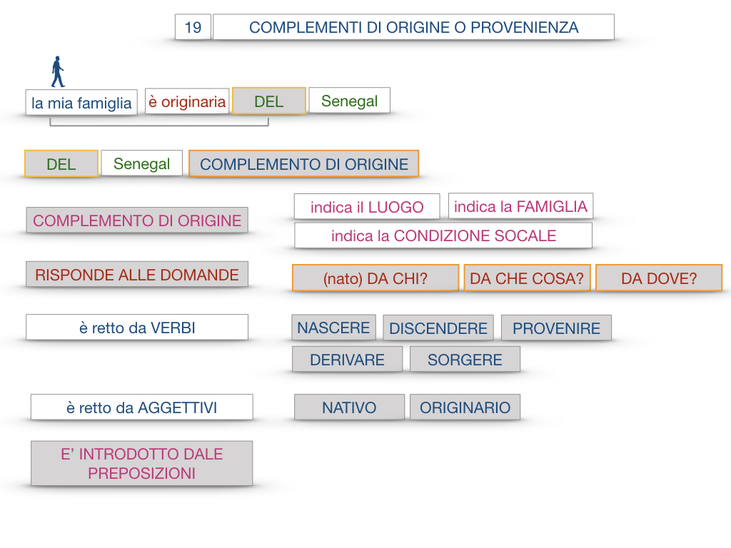 30. COMPLEMENTO DI MOTO PER LUOGO COMPLEMENTO DI ORIGINE O PROVENIENZA COMPLEMENTO DI ALLONTANAMENTO O SEPARAZIONE_SIMULAZIONE.137